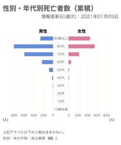コロナ 乳児 死亡 日本